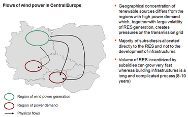 Flows of wind power in Central Europe