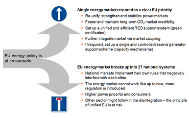EU energy policy is at crossroads