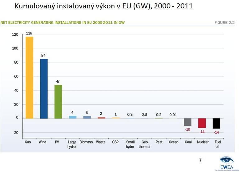 Kumulovaný instalovaný výkon v EU (GW), 2000–2011