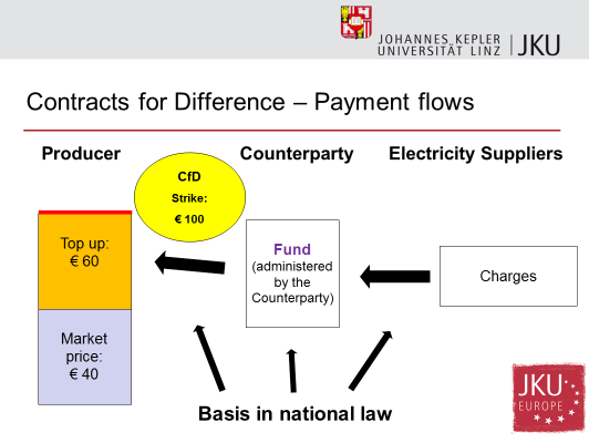 Contract for difference jaderna energetika