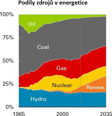 Zdroj: BP Energy Outlook 2016