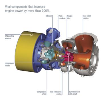 Srdcem systému je plynová turbína MAN TCR
