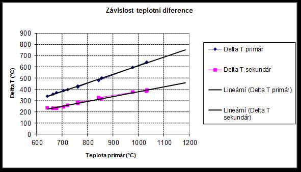 Vlastnosti naměřené ve zkušebním provozu Teplotní diference na výměníku vs. teplota primárního vzduchu